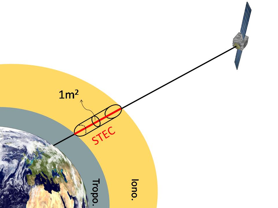 یونسفر، محتوای چگالی الکترون، TEC، GPS