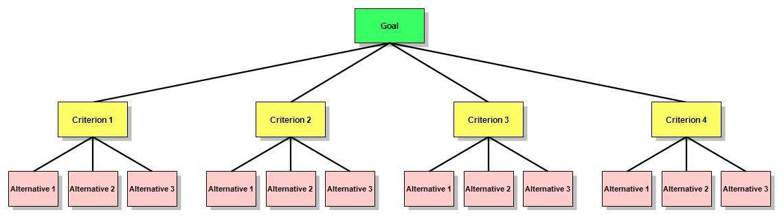 تصمیم گیری چندمعیاره به روش AHP,دکتر عادل آذر,GIS,سیستم اطلاعات مکانی