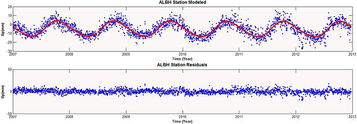 مدلسازی سری های زمانی موقعیت GPS, سری زمانی,ژئوفیزیک,ژئودینامیک, سیستم تعیین موقعیت جهانی,GPS