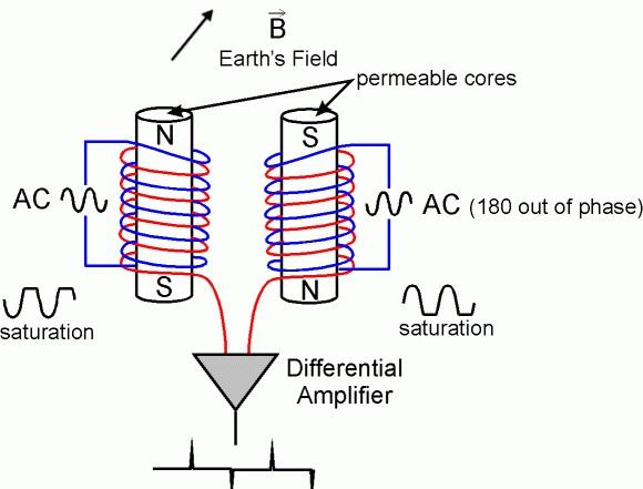 مغناطیس سنج Fluxgate، مواد فرومغناطیس، اشباع مغناطیسی، میدان مغناطیسی القائی