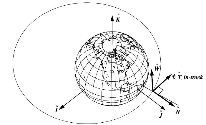 NTW,RSW,سیستم های مختصات ماهواره ای موضعی,