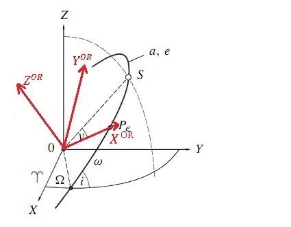 المانهای کپلری,سیستم مختصات مداری OR,قوانین کپلر