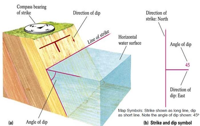 مشخصات هندسی گسل,پارامترهای گسل,Dip, Strike,مشخصات هندسی گسل,Rake,