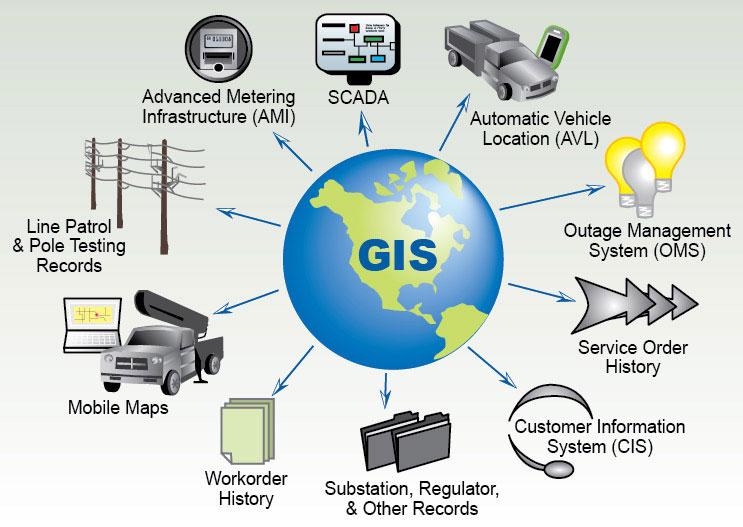 داده برداری,داده رستری,سیستم اطلاعات مکانی,توپولوژی,سیستم اطلاعات جغرافیایی, GIS
