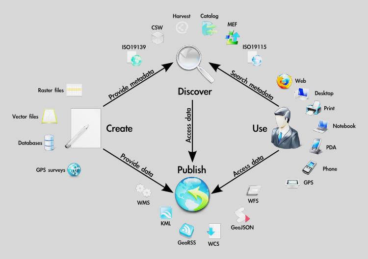 GIS, LIS, SDI, اجزای SDI, استاندارد, سلسله مراتب توسعه SDI, سیستم اطلاعات مکانی