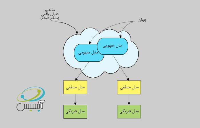 بررسی مدل سازی موجود در GIS,تعریف سطوح مدل,GIS,سیستم اطلاعات مکانی