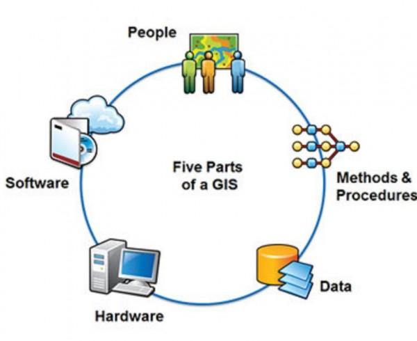 GIS,LIS,سیستم اطلاعات مکانی