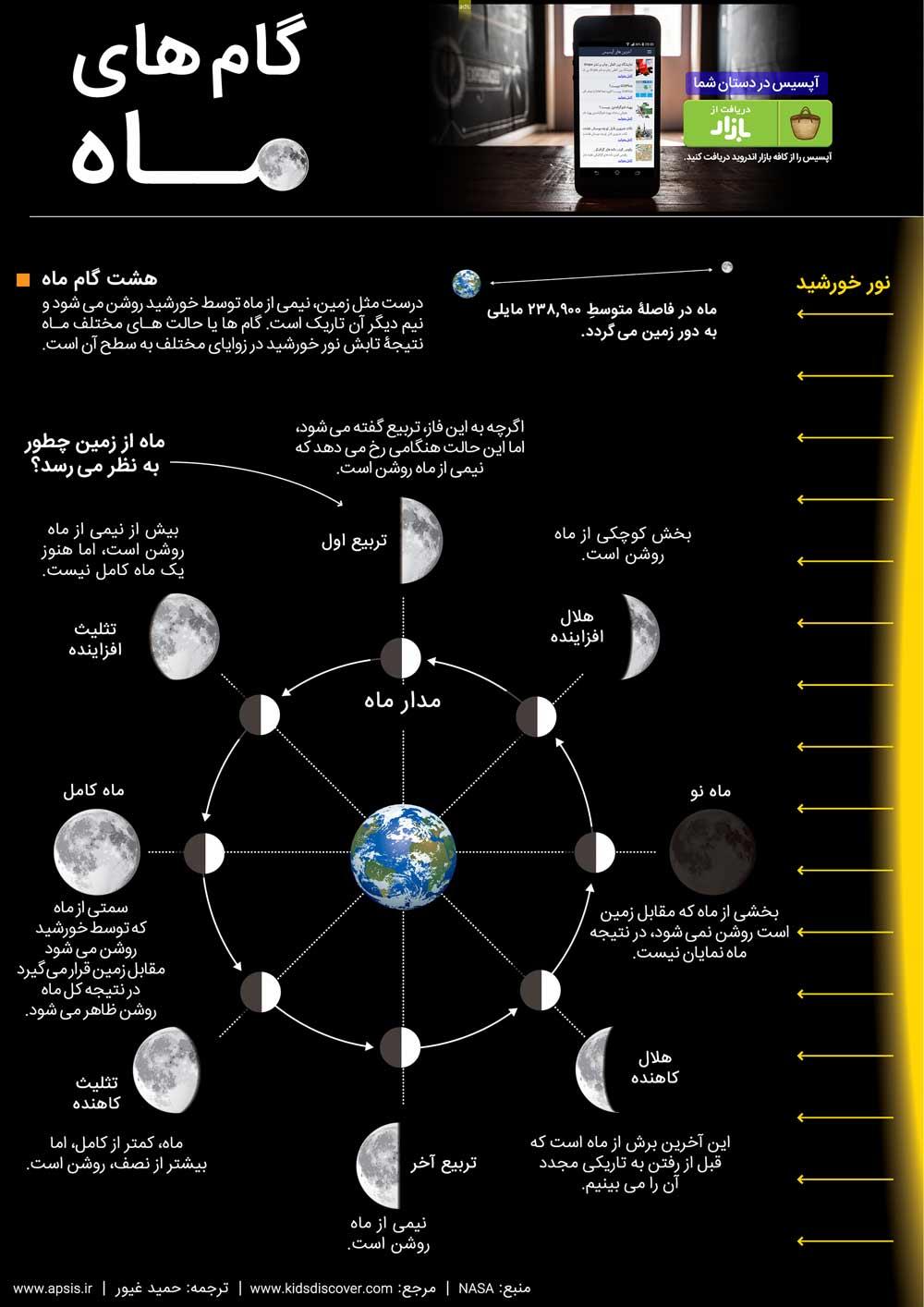 nasa,اینفوگرافی گام های ماه, اینفوگرافی فازهای ماه,حمید غیور, ناسا