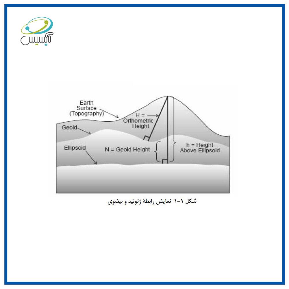 ارتفاع ژئوئید, نمایش رابطه ژئوئید و بیضوی