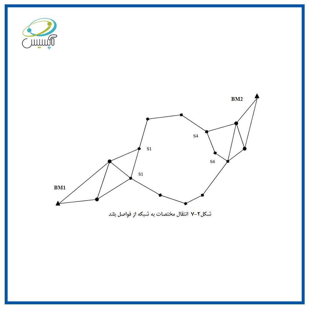 انتقال مختصات به شبکه از فواصل بلند