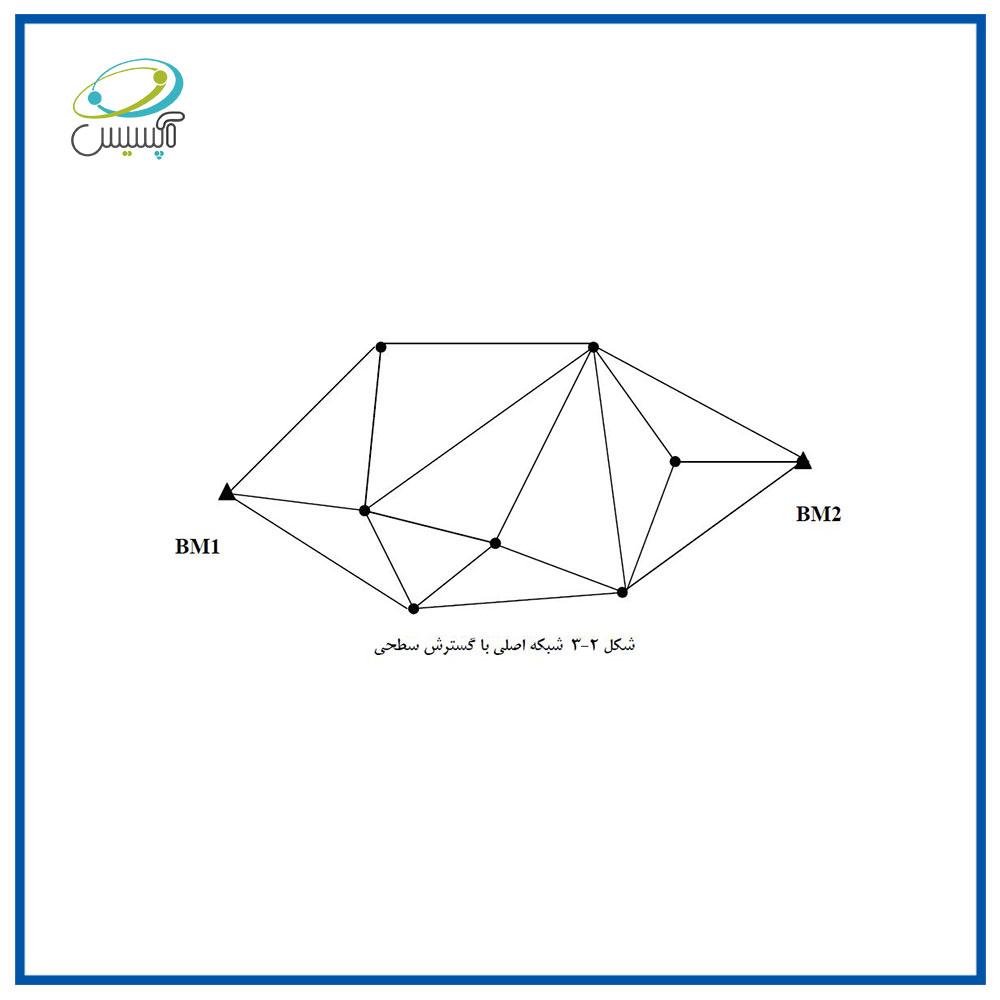 شبکه اصلی با گسترش سطحی