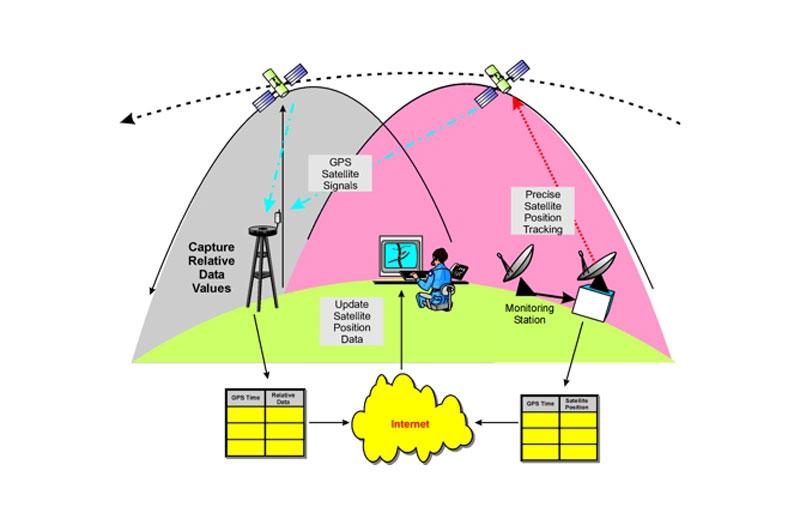 سامانه پسا پردازش GPS