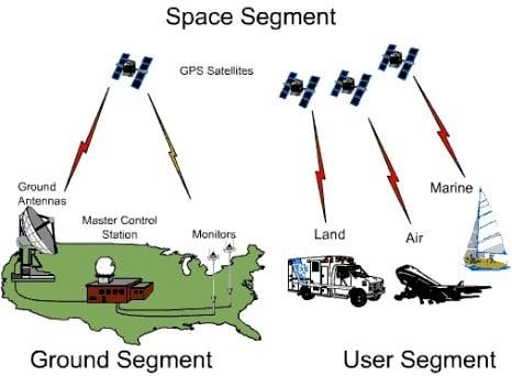 سیستم تعیین موقعیت جهانی (GPS)