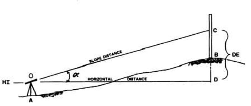 ترازیابی مثلثاتی