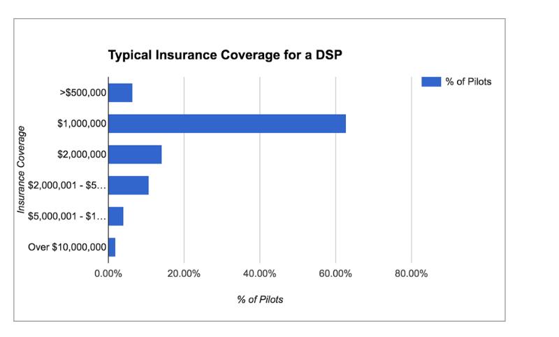 پوشش بیمه ای معمولی برای فراهم آورندگان خدمات پهپادی