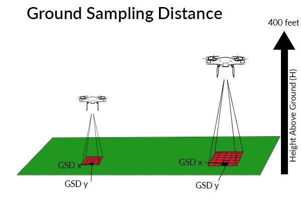نسبت ارتفاع پرواز به GSD