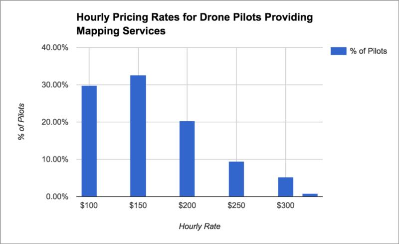 داده های تهیه شده توسط AirStoc