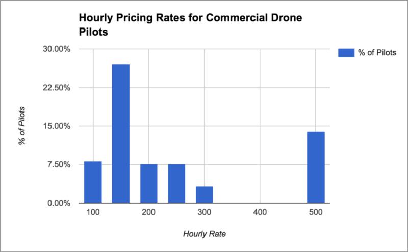 نرخ های قیمت گذاری ساعتی برای راهبران پهپادهای تجاری