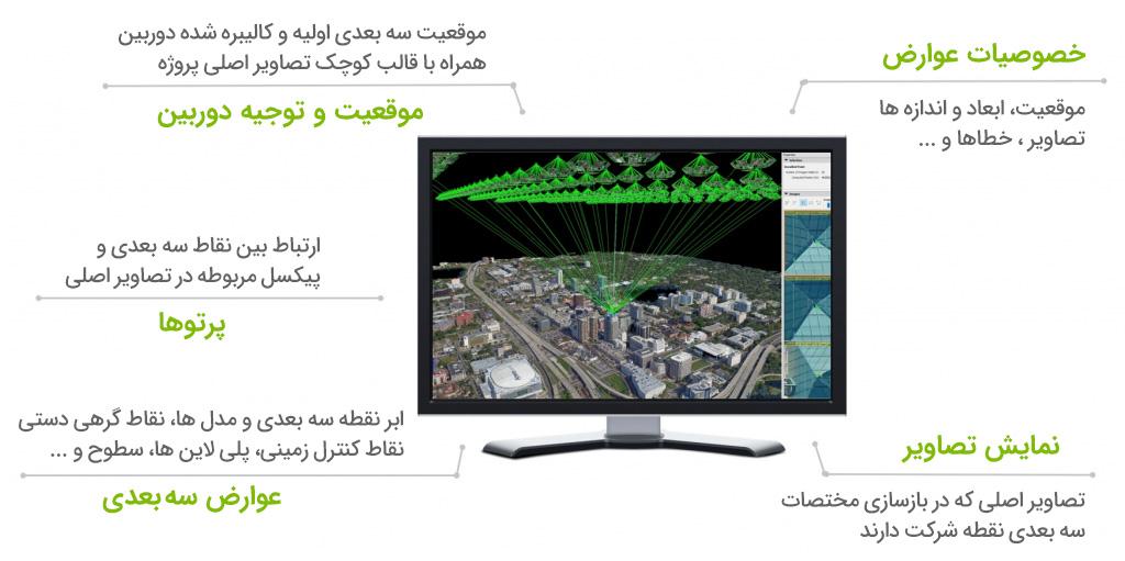 قابلیت rayCloud در نرم افزار Pix4D