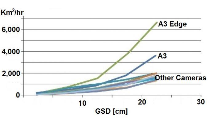 مقایسه بازده کیلومتراژ اندازه گیری شده در هر ساعت برای A3، A3 Edge و دیگر دوربین های هوایی رقومی به عنوان تابعی از فاصله نمونه برداری زمینی