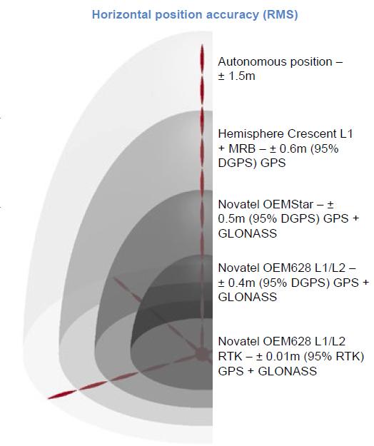دقت تعیین موقعیت افقی (RMS)