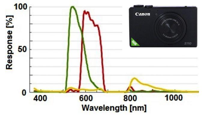 حساسیت طیفی Canon S110 NIR نرمال شده