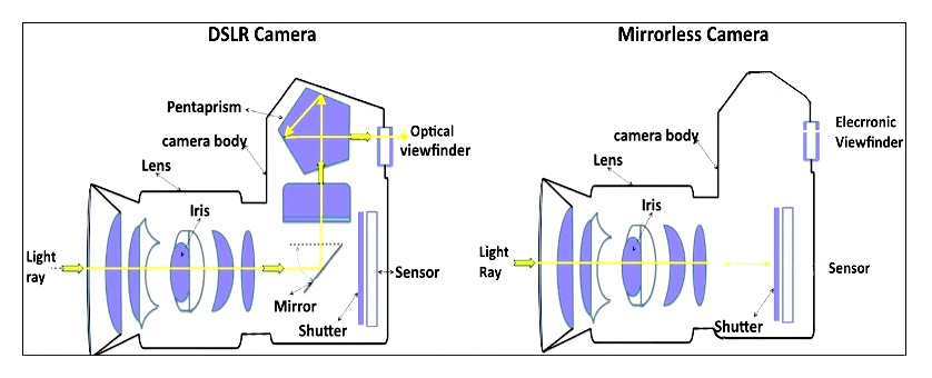 مقایسه ساختمان دوربین DSLR و دوربین بدون آینه