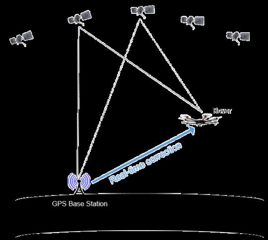 تعیین موقعیت کینماتیک آنی (RTK)