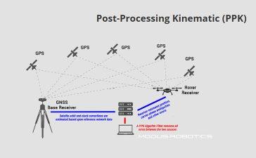 پس پردازش کینماتیک GPS برای سیستم های پهپاد لیدار