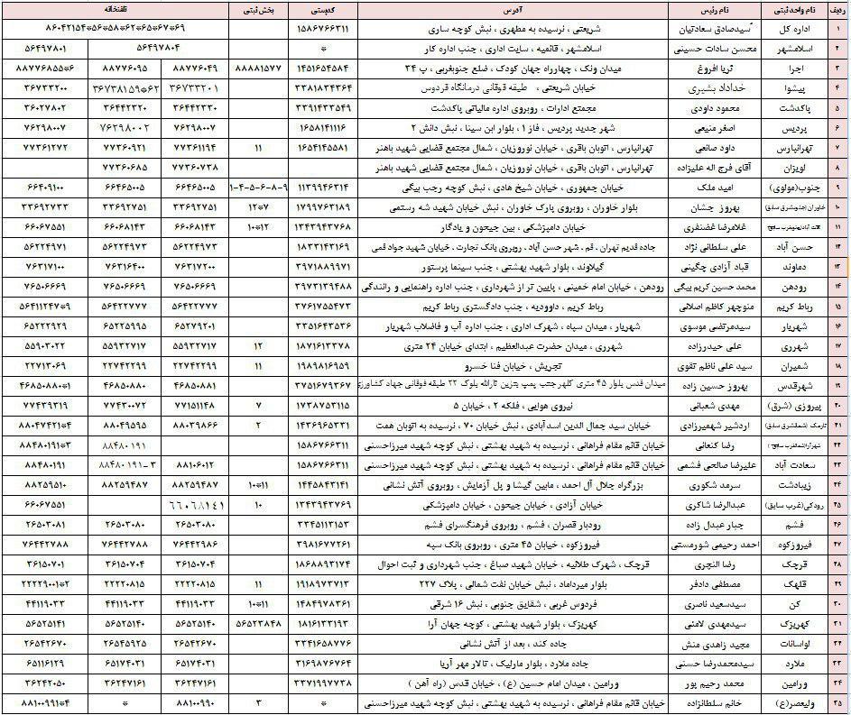 نشانی واحدهای ثبتی اداره کل ثبت اسناد و املاک استان تهران
