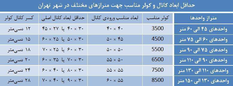 جدول حداقل ابعاد کانال کولر مناسب جهت متراژهای مختلف در شهر تهران