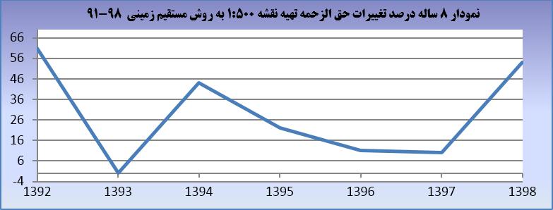 تحلیل هشت ساله تعرفه خدمات نقشه برداری بین سال های ۱۳۹۱ تا ۱۳۹۸